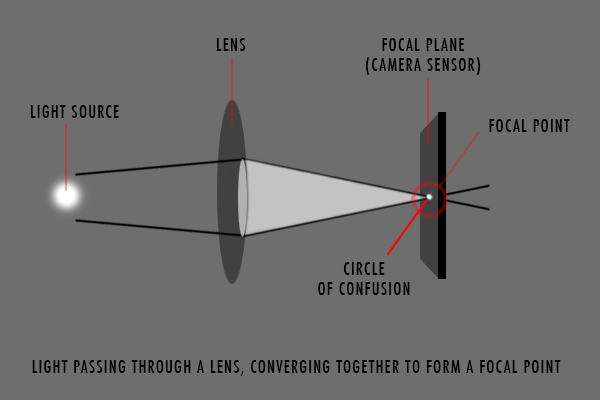 Circle_Of_Confusion_001