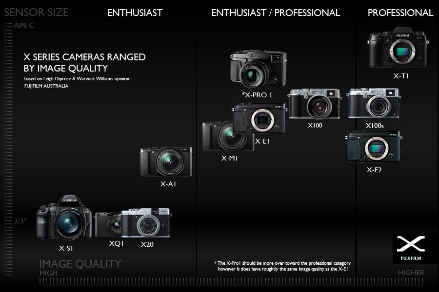Fujifilm_X-Series_Range_Chart_based_on_Image_Quality_and_Sensor_Size