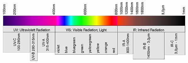 Light_UV__wavelength-range.jpg